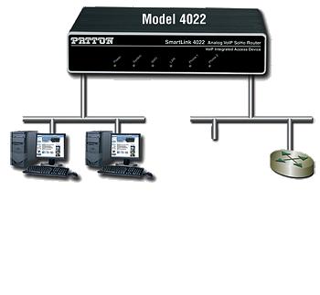 Paton SL4020 VoIP Router