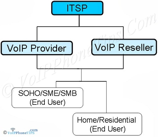 ITSP, VoIP Provider, Reseller, SOHO, SME, SMB, Residential Diagram Hierarchy
