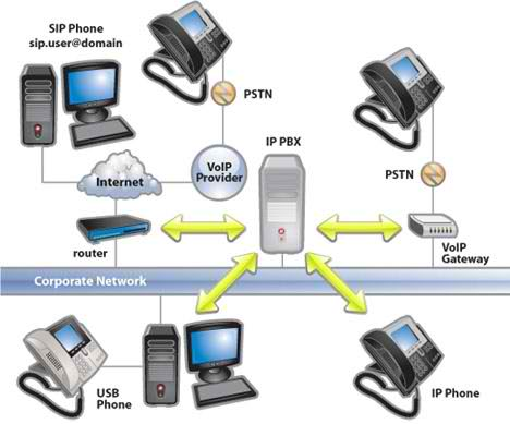 3CX IP-PBX Device System Diagram