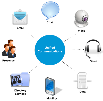 Unified Communications (UC) Diagram by 3cx