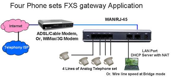 Wellgate 2504 4 FXS diagram