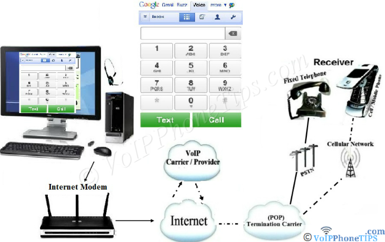 How Web to Phone Cals Work - Diagram