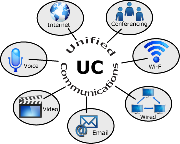 Unified Communications (UC) Diagram by BSU