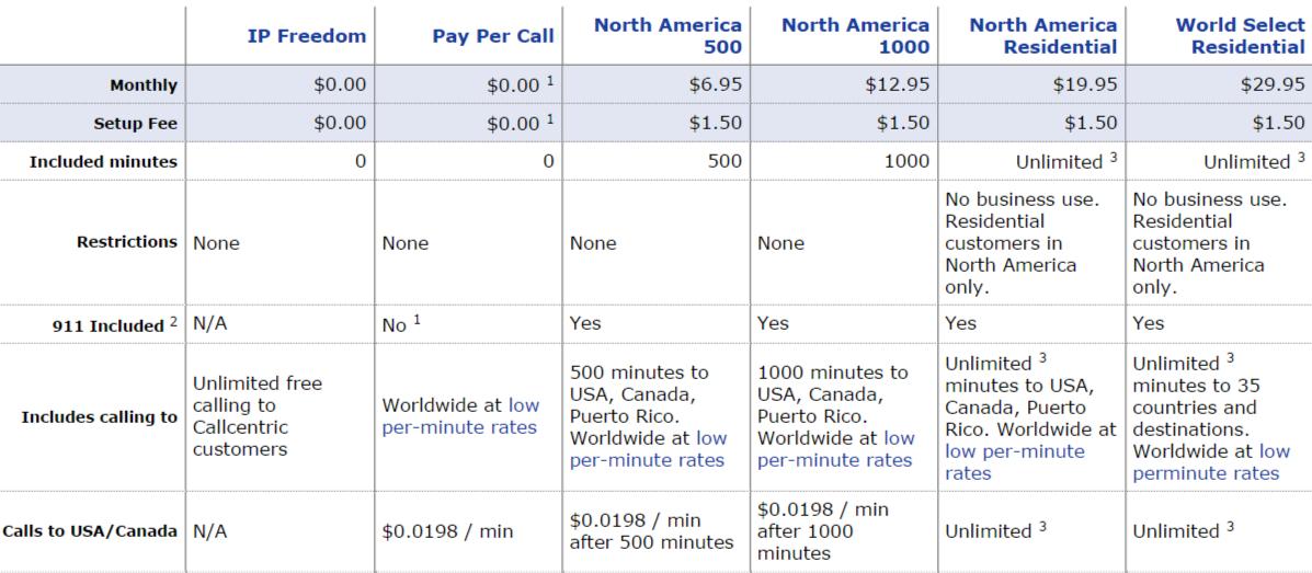 Callcentric Compare Plans