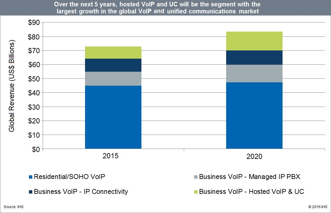 UC, Business, Residential, IP PBX and Hosted VoIP Services Growth 2015 - 2020 WorldWide