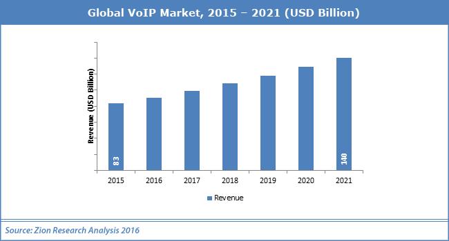Global VoIP Market 2015-2021