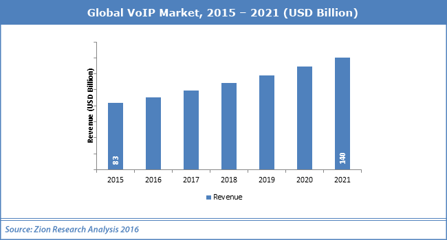 Global VoIP Market 2015-2021