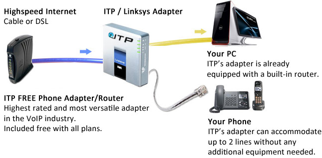 ITP VoIP Home & Business VoIP Phone Service Provider