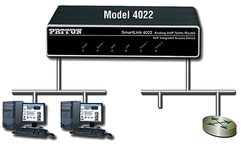 Paton SL4030 VoIP Router