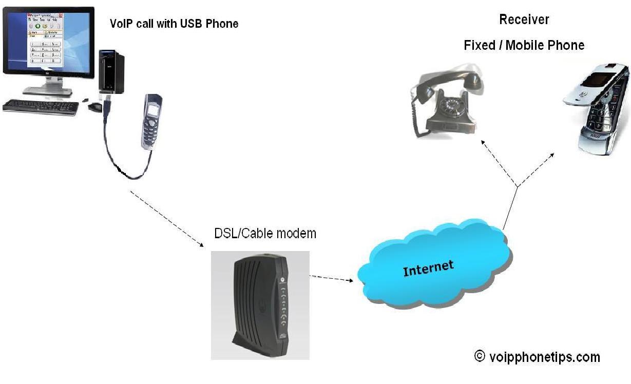 Materi Voip  Voice Over Internet Protocol