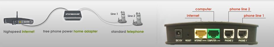 PhonePower-VoIP-Hardware-ATA-Installation