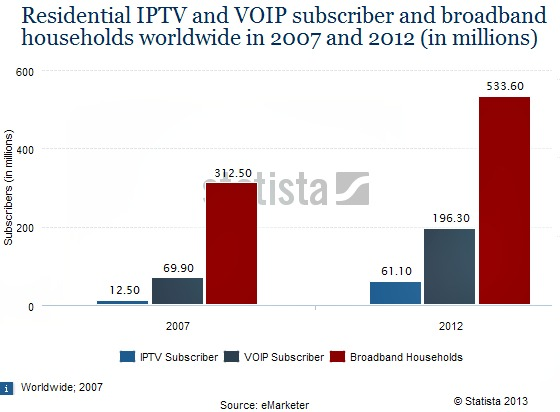 Residential VoIP Services & Broadband WorldWide Subscribers 2007-2012