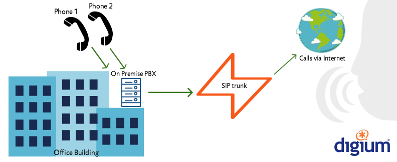 SIP Trunking Diagram
