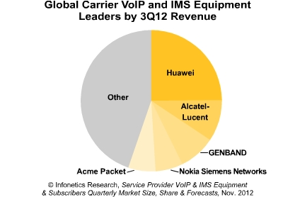 Carrier VoIP & IMS Equipment Market Nov 2012