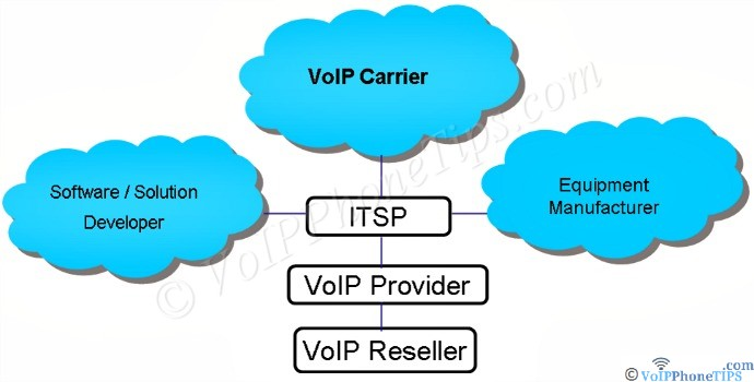VoIP Carrier, Manufacturer, Software Developer ITSp diagram hierarchy