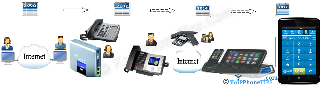 VoIP Advancement, PC to PC, Device to Phone and Phone to Phone Calls