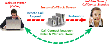 How Click 2 Call Works Diagram