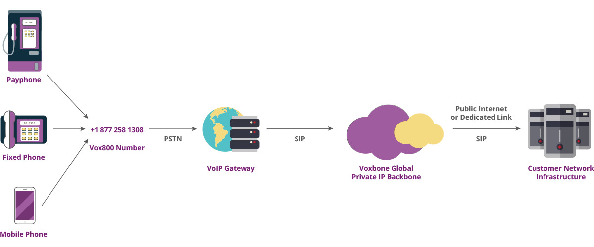 How Voxbone VoIP Toll Free Number Services Work
