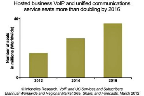 Hosted-business-VoIP-UC-Services-Subscribers-Market-`Growth
