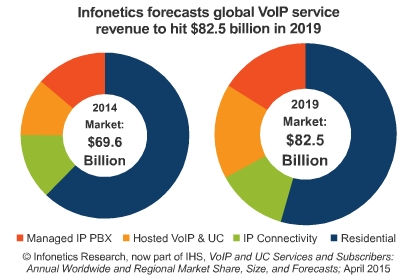 number of business voip subscribers world business 2015