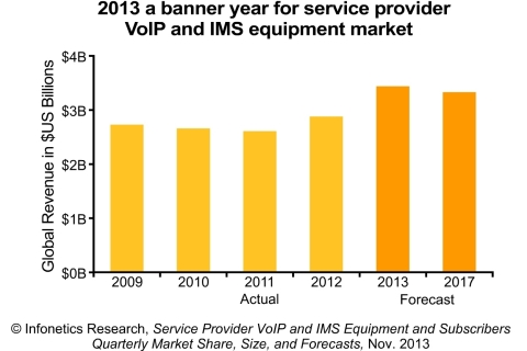 VoIP phone service providers trend