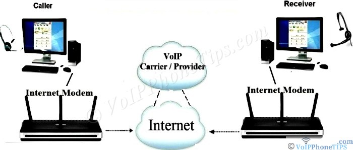 VoIP PC to PC Call Diagram