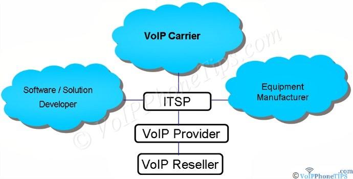 VoIP Carrier, Manufacturer, Software Developer ITSp diagram hierarchy