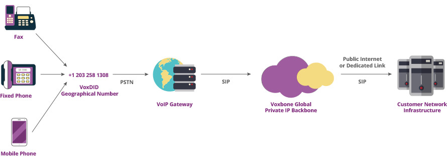 Voxbone VoIP DID Diagram