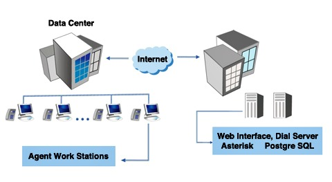 how VoIP call center works