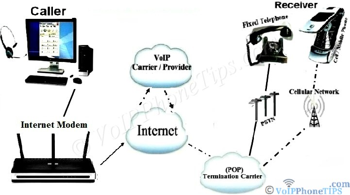 VoIP PC to Phone Call Diagram