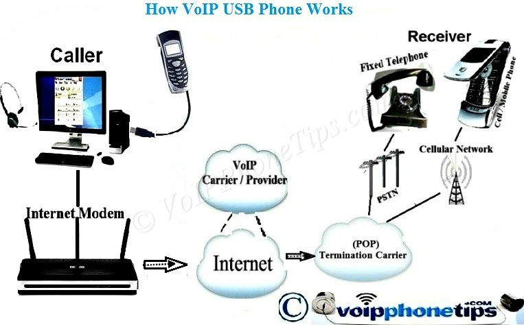 VoIP USB  Phone to Phone Call Diagram