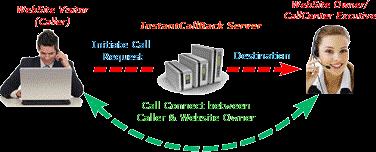 How Click 2 Call Works Diagram