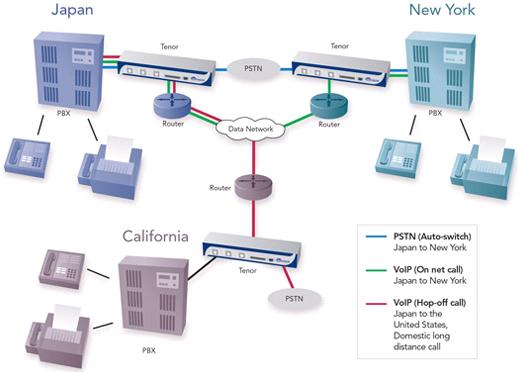 Business VoIP - Multi-Office Tenor Gateways Deployment
