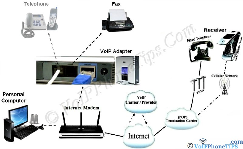 VoIP Definition Diagram