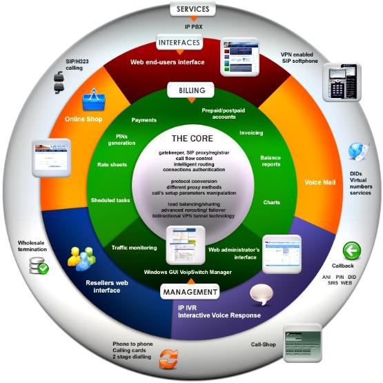 VoIPSwitch Software Platform